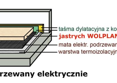 Jastrych ogrzewany elektrycznie