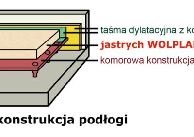 komorowa konstrukcja podłogi